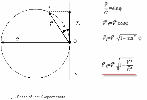 геометрическая интерпретация радикала Лоренца